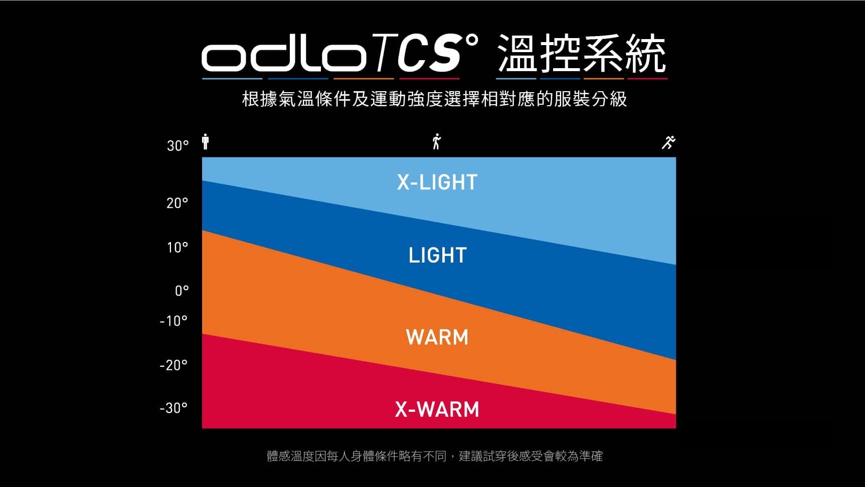 ODLO TCS 控溫系統